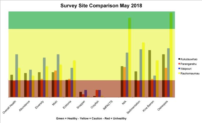 Survey Site comparrison 2018